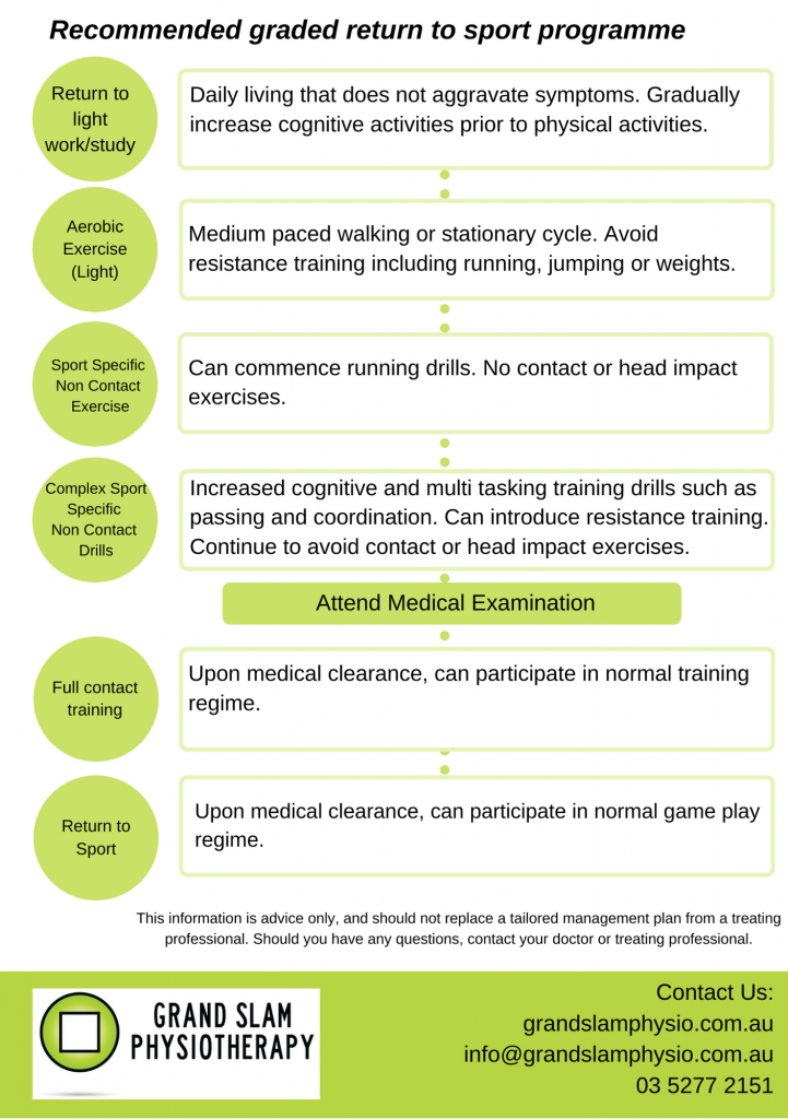 Guidelines for return to sport following concussion